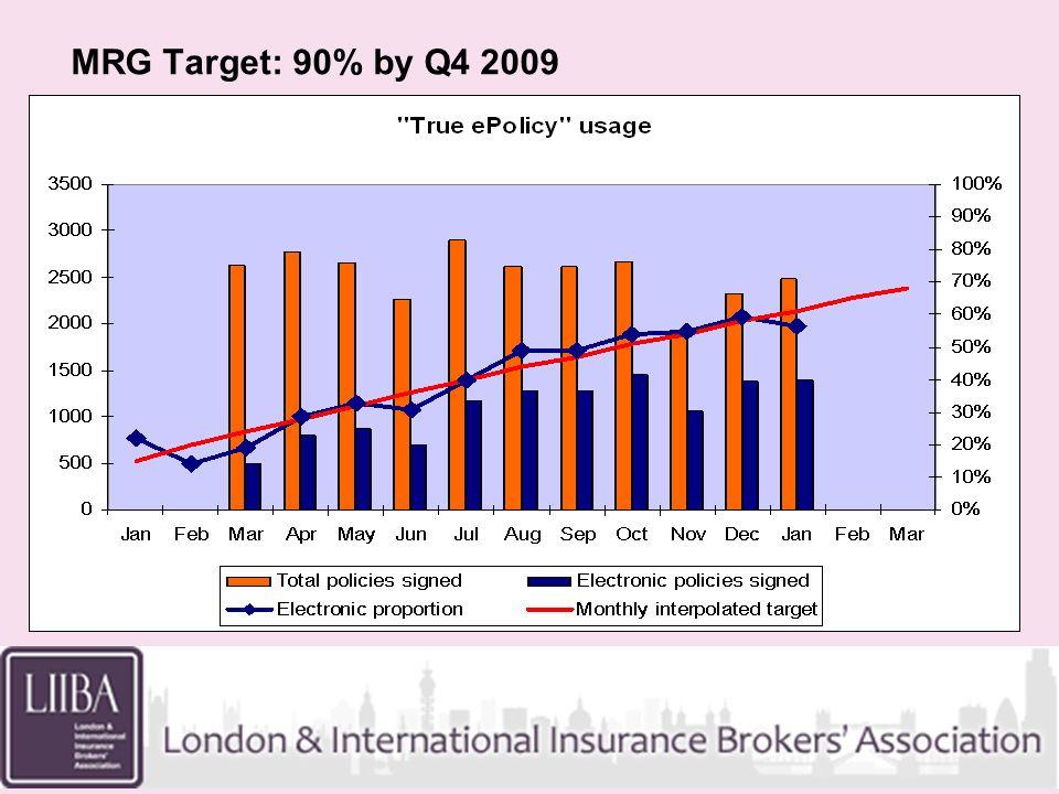 MRG Target: 90% by Q4 2009