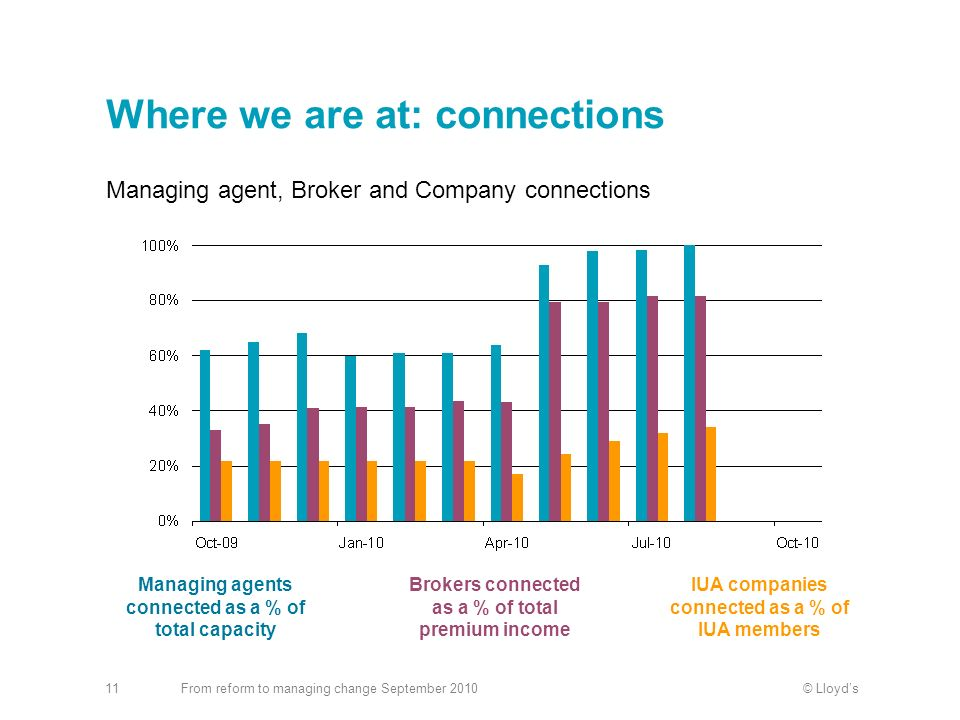 © LloydsFrom reform to managing change September 201011 Where we are at: connections Managing agent, Broker and Company connections Managing agents co
