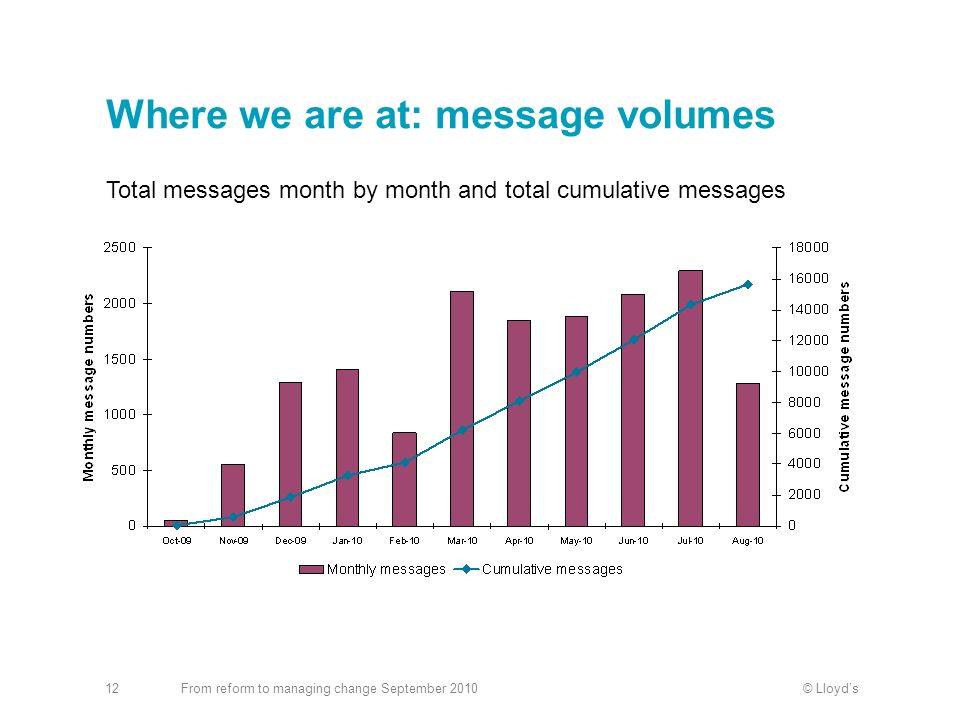 © LloydsFrom reform to managing change September 201012 Where we are at: message volumes Total messages month by month and total cumulative messages