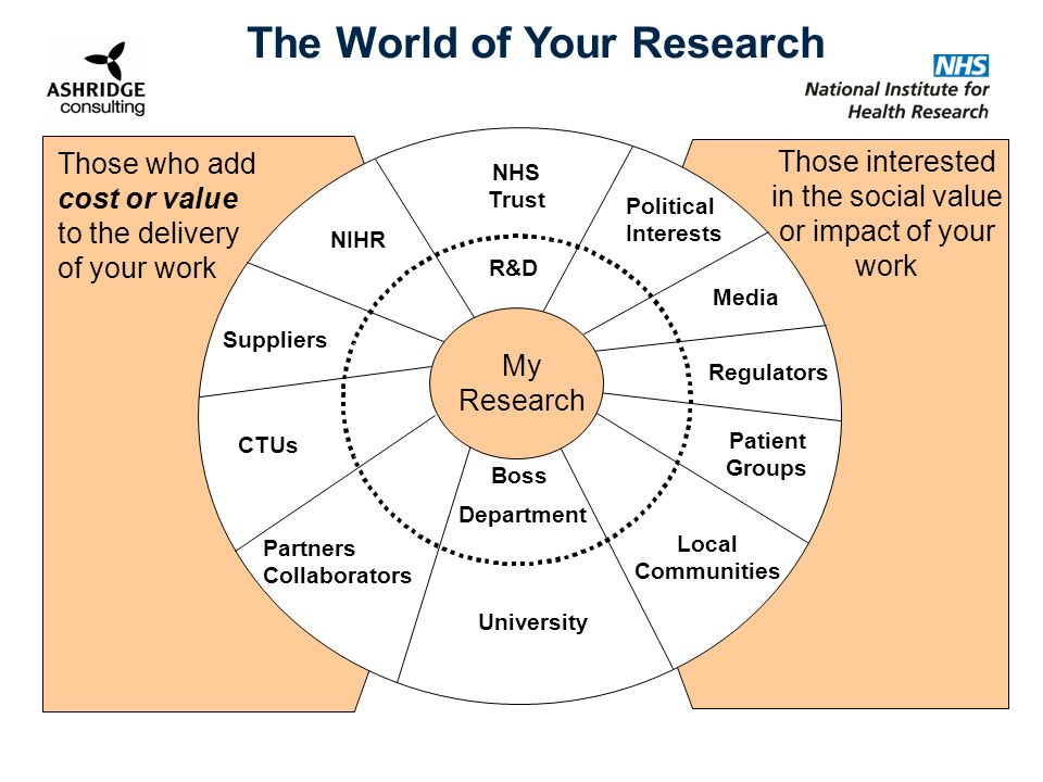 The World of Your Research NHS Trust R&D Political Interests Media Regulators Patient Groups Boss Department University NIHR Suppliers Partners Collaborators Those who add cost or value to the delivery of your work Those interested in the social value or impact of your work My Research Local Communities CTUs