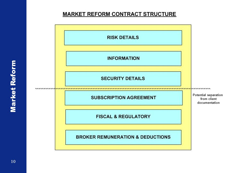 Market Reform 10 Potential separation from client documentation