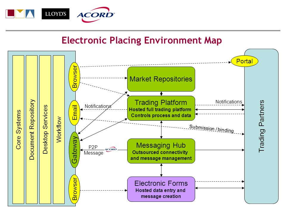 Electronic Placing Environment Map Gateway Workflow Desktop Services Document Repository Core Systems Email Browser Notifications Submission / binding Messaging Hub Outsourced connectivity and message management P2P Message Browser Electronic Forms Hosted data entry and message creation Trading Partners Portal Trading Platform Hosted full trading platform Controls process and data Market Repositories Notifications Peter Holdstock