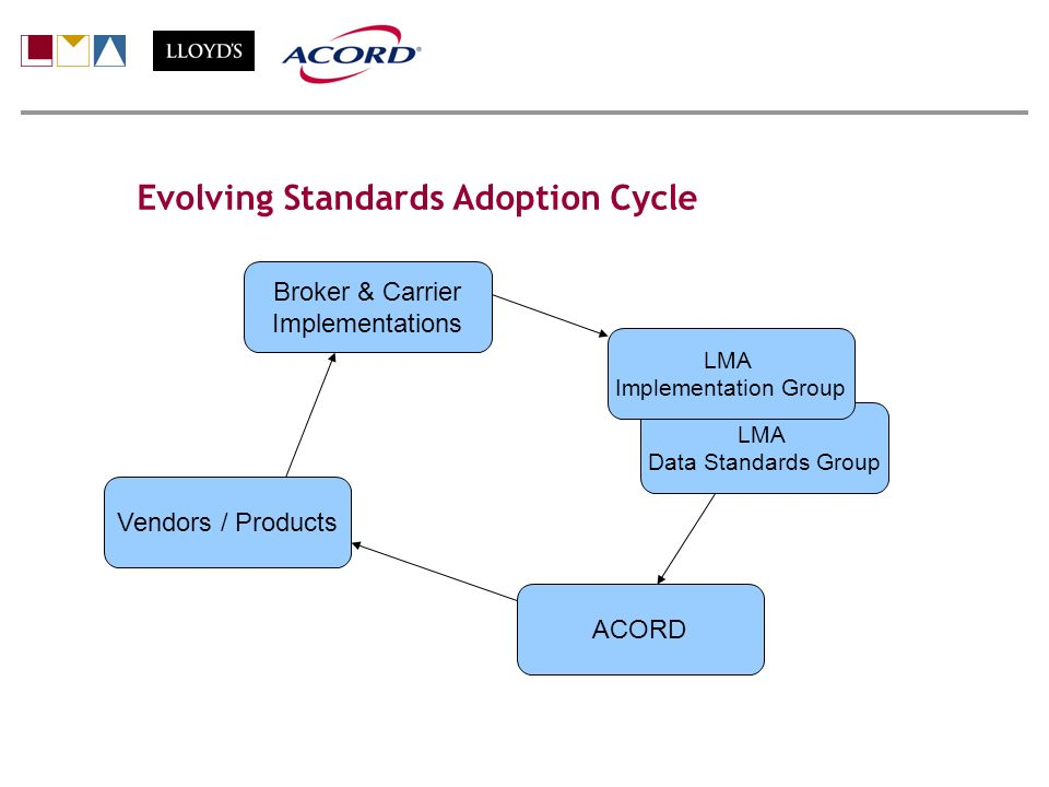 Evolving Standards Adoption Cycle Peter Holdstock Broker & Carrier Implementations LMA Data Standards Group LMA Implementation Group Vendors / Products ACORD