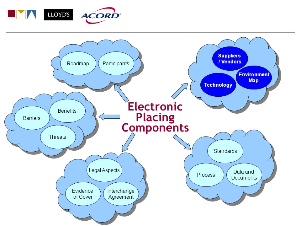 Electronic Placing Components Participants Suppliers / Vendors Benefits Barriers Environment Map Standards Process Data and Documents Technology Roadm