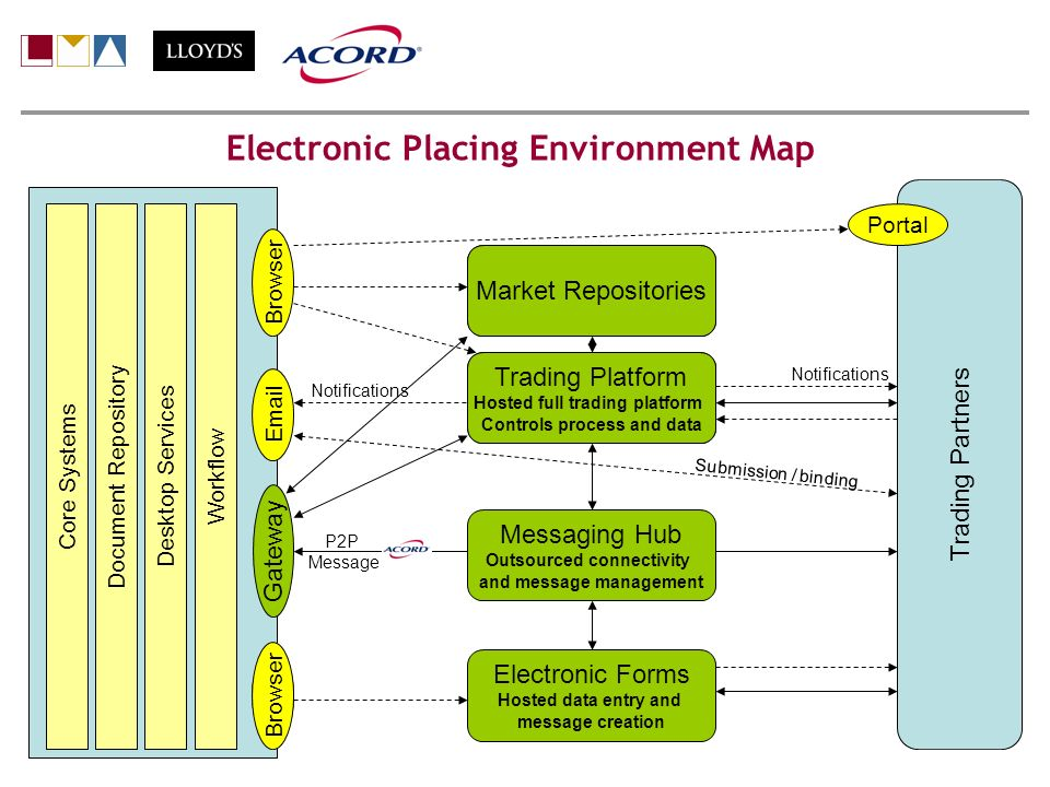 Electronic Placing Environment Map Trading Platform Hosted full trading platform Controls process and data Market Repositories Gateway Workflow Desktop Services Document Repository Core Systems Portal Email Browser Notifications Submission / binding Messaging Hub Outsourced connectivity and message management P2P Message Browser Electronic Forms Hosted data entry and message creation Trading Partners Portal Trading Platform Hosted full trading platform Controls process and data Market Repositories Notifications Peter Holdstock