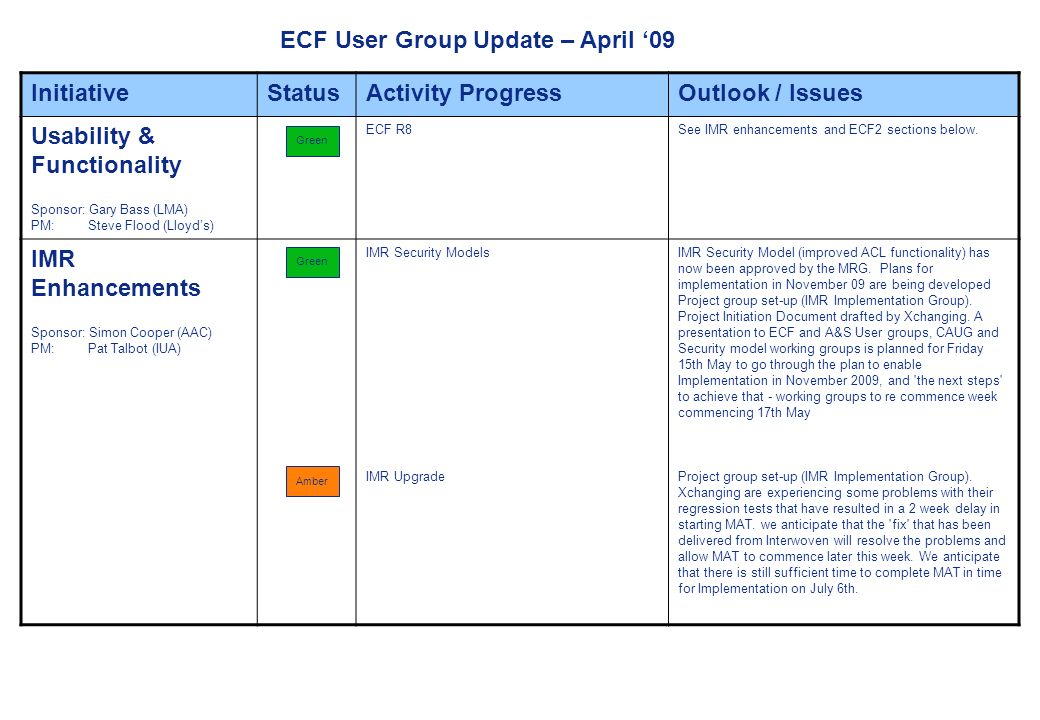 Page 1 ECF User Group Update – April 09 InitiativeStatusActivity ProgressOutlook / Issues Usability & Functionality Sponsor: Gary Bass (LMA) PM: Steve Flood (Lloyds) ECF R8See IMR enhancements and ECF2 sections below.