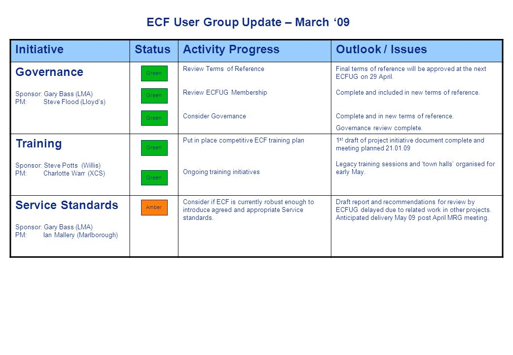 Market Reform Progress ECF User Group Update – March 09 InitiativeStatusActivity ProgressOutlook / Issues Governance Sponsor: Gary Bass (LMA) PM: Steve Flood (Lloyds) Review Terms of Reference Review ECFUG Membership Consider Governance Final terms of reference will be approved at the next ECFUG on 29 April.