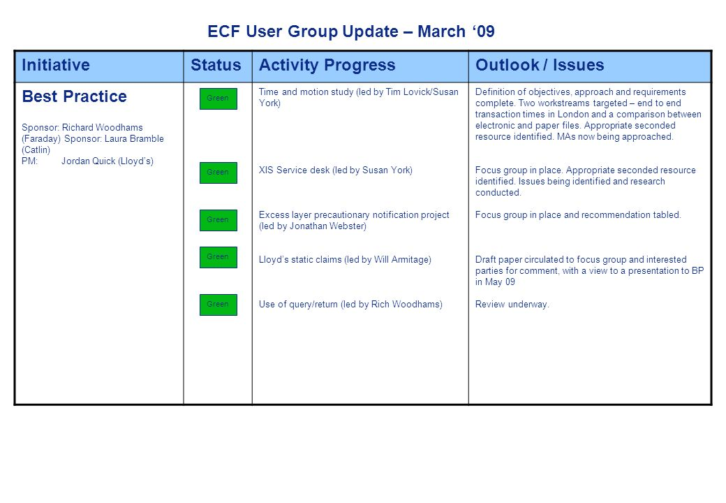 ECF User Group Update – March 09 InitiativeStatusActivity ProgressOutlook / Issues Best Practice Sponsor: Richard Woodhams (Faraday) Sponsor: Laura Bramble (Catlin) PM: Jordan Quick (Lloyds) Time and motion study (led by Tim Lovick/Susan York) XIS Service desk (led by Susan York) Excess layer precautionary notification project (led by Jonathan Webster) Lloyds static claims (led by Will Armitage) Use of query/return (led by Rich Woodhams) Definition of objectives, approach and requirements complete.