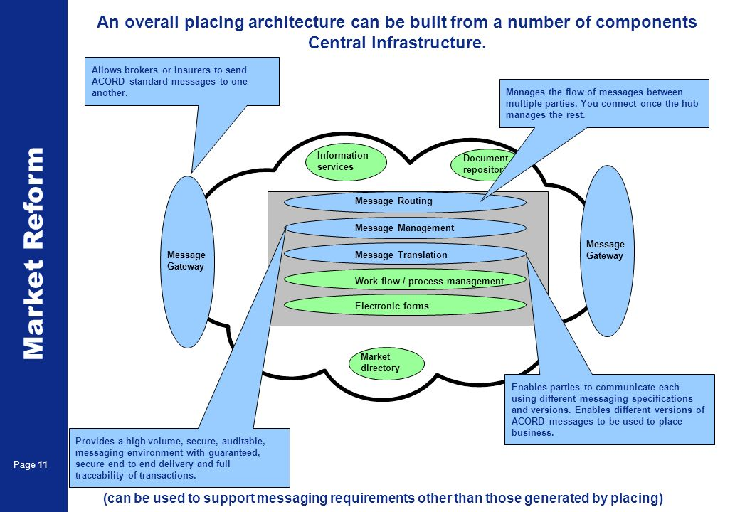 Market Reform Page 11 An overall placing architecture can be built from a number of components Central Infrastructure.
