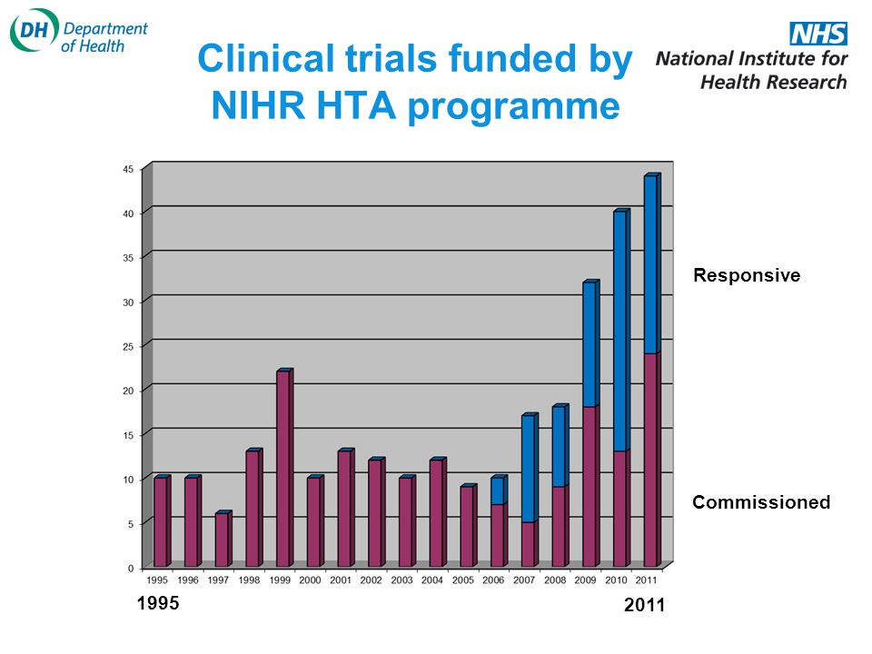 Clinical trials funded by NIHR HTA programme 1995 2011 Commissioned Responsive