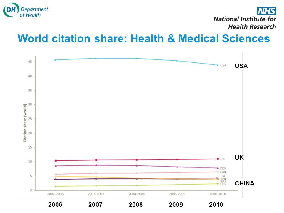 World citation share: Health & Medical Sciences 20102009200820072006 UK CHINA USA