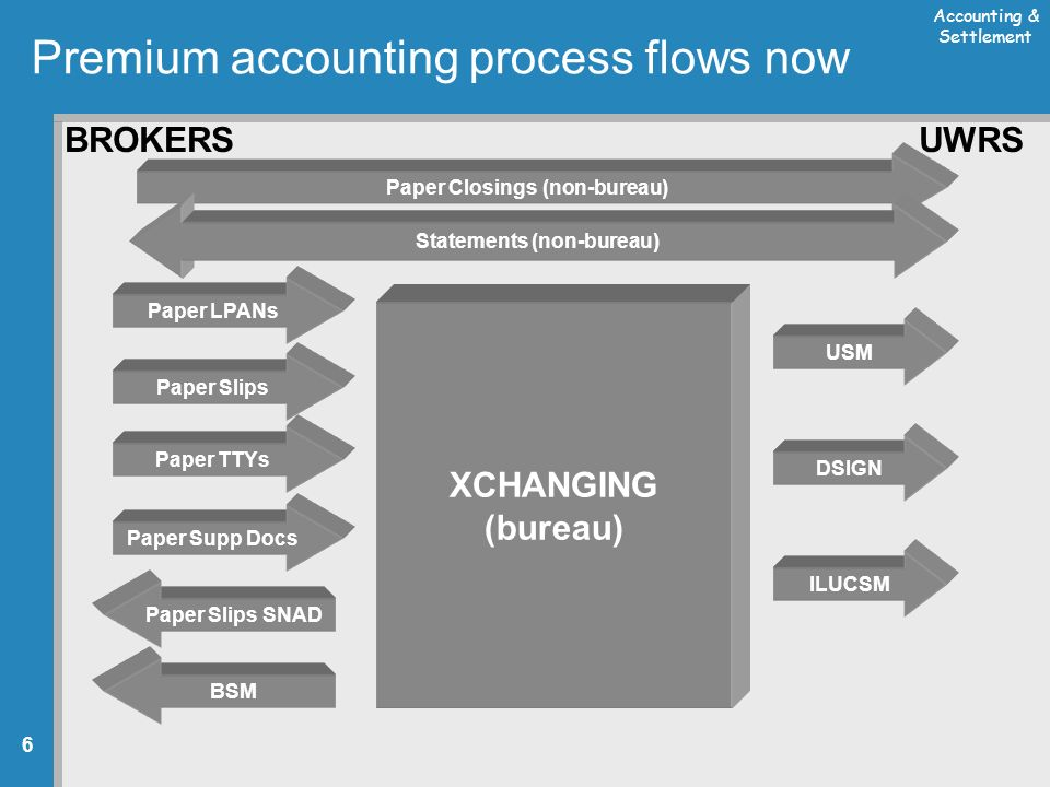 Accounting & Settlement 6 Premium accounting process flows now UWRS XCHANGING (bureau) Paper LPANs Paper Slips Paper Supp Docs DSIGN Paper Closings (non-bureau) USM ILUCSM Paper Slips SNAD BSM BROKERS Paper TTYs Statements (non-bureau)