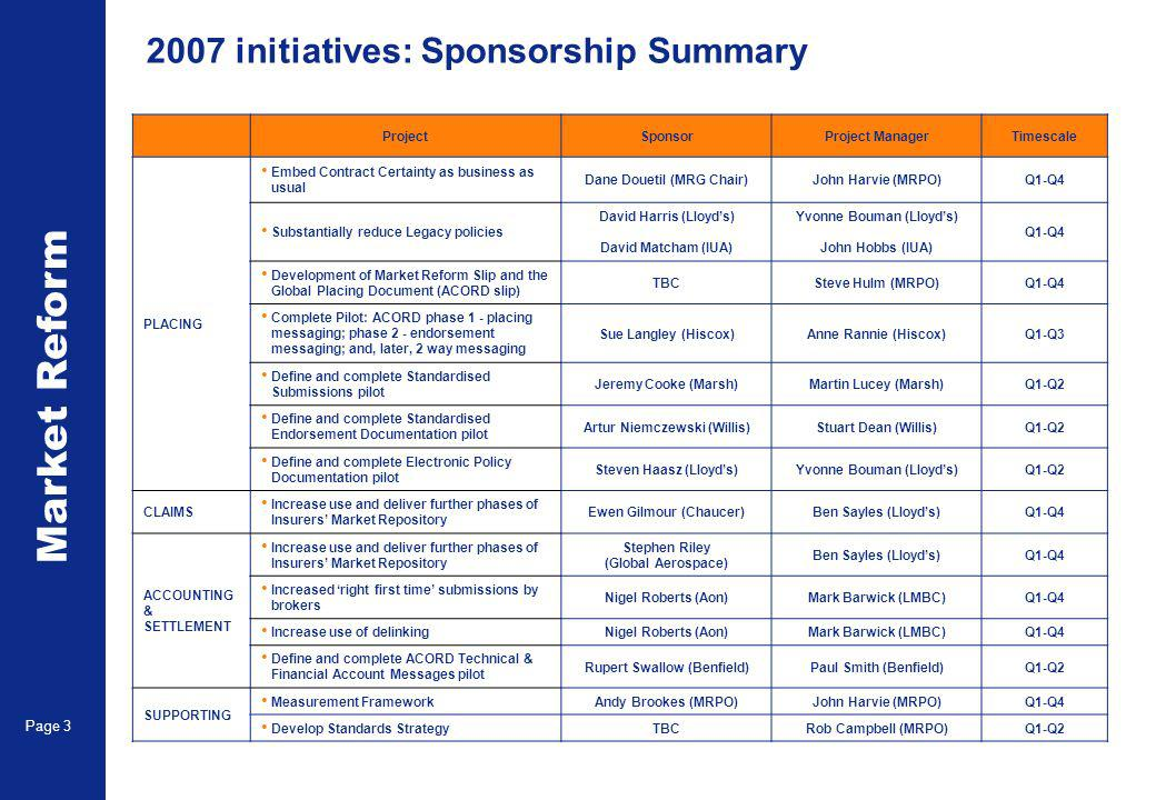 Market Reform Page initiatives: Sponsorship Summary ProjectSponsorProject ManagerTimescale PLACING Embed Contract Certainty as business as usual Dane Douetil (MRG Chair)John Harvie (MRPO)Q1-Q4 Substantially reduce Legacy policies David Harris (Lloyds) David Matcham (IUA) Yvonne Bouman (Lloyds) John Hobbs (IUA) Q1-Q4 Development of Market Reform Slip and the Global Placing Document (ACORD slip) TBCSteve Hulm (MRPO)Q1-Q4 Complete Pilot: ACORD phase 1 - placing messaging; phase 2 - endorsement messaging; and, later, 2 way messaging Sue Langley (Hiscox)Anne Rannie (Hiscox)Q1-Q3 Define and complete Standardised Submissions pilot Jeremy Cooke (Marsh)Martin Lucey (Marsh)Q1-Q2 Define and complete Standardised Endorsement Documentation pilot Artur Niemczewski (Willis)Stuart Dean (Willis)Q1-Q2 Define and complete Electronic Policy Documentation pilot Steven Haasz (Lloyds)Yvonne Bouman (Lloyds)Q1-Q2 CLAIMS Increase use and deliver further phases of Insurers Market Repository Ewen Gilmour (Chaucer)Ben Sayles (Lloyds)Q1-Q4 ACCOUNTING & SETTLEMENT Increase use and deliver further phases of Insurers Market Repository Stephen Riley (Global Aerospace) Ben Sayles (Lloyds)Q1-Q4 Increased right first time submissions by brokers Nigel Roberts (Aon)Mark Barwick (LMBC)Q1-Q4 Increase use of delinkingNigel Roberts (Aon)Mark Barwick (LMBC)Q1-Q4 Define and complete ACORD Technical & Financial Account Messages pilot Rupert Swallow (Benfield)Paul Smith (Benfield)Q1-Q2 SUPPORTING Measurement FrameworkAndy Brookes (MRPO)John Harvie (MRPO)Q1-Q4 Develop Standards StrategyTBCRob Campbell (MRPO)Q1-Q2