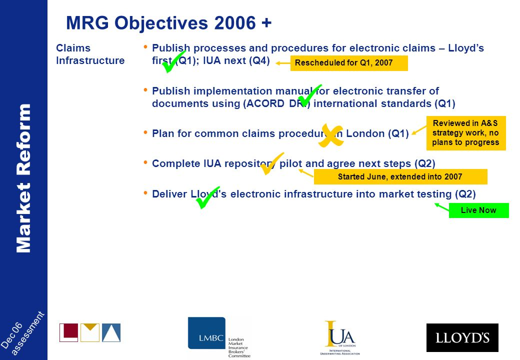 Market Reform Dec 06 assessment Claims Infrastructure Publish processes and procedures for electronic claims – Lloyds first (Q1); IUA next (Q4) Publish implementation manual for electronic transfer of documents using (ACORD DRI) international standards (Q1) Plan for common claims procedure in London (Q1) Complete IUA repository pilot and agree next steps (Q2) Deliver Lloyd s electronic infrastructure into market testing (Q2) MRG Objectives 2006 + Reviewed in A&S strategy work, no plans to progress Started June, extended into 2007 Live Now Rescheduled for Q1, 2007