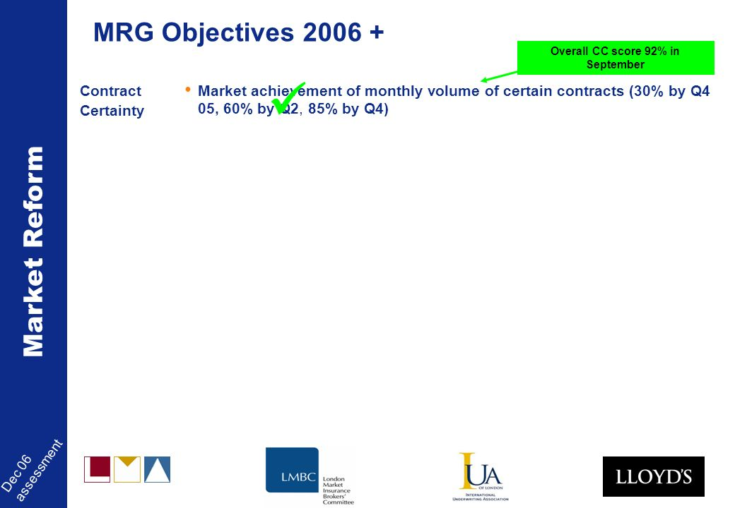 Market Reform Dec 06 assessment Contract Certainty Market achievement of monthly volume of certain contracts (30% by Q4 05, 60% by Q2, 85% by Q4) MRG Objectives 2006 + Overall CC score 92% in September