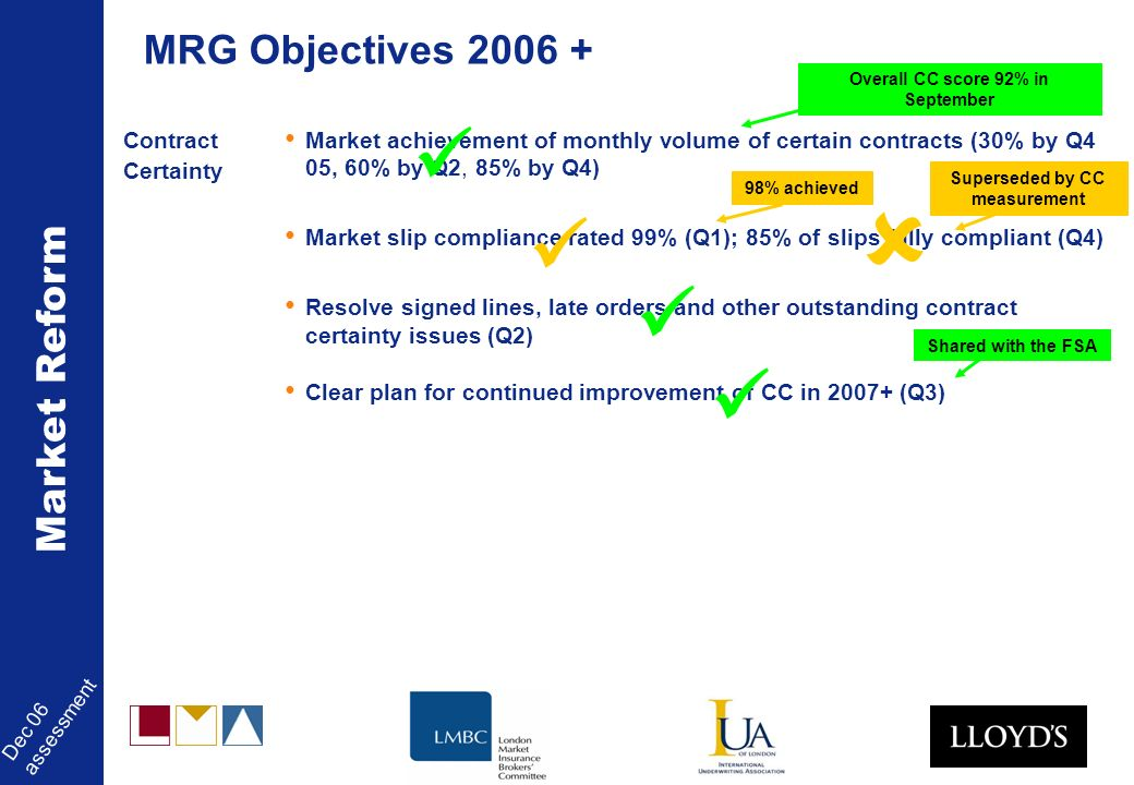 Market Reform Dec 06 assessment Contract Certainty Market achievement of monthly volume of certain contracts (30% by Q4 05, 60% by Q2, 85% by Q4) Market slip compliance rated 99% (Q1); 85% of slips fully compliant (Q4) Resolve signed lines, late orders and other outstanding contract certainty issues (Q2) Clear plan for continued improvement of CC in 2007+ (Q3) MRG Objectives 2006 + 98% achieved Overall CC score 92% in September Shared with the FSA Superseded by CC measurement