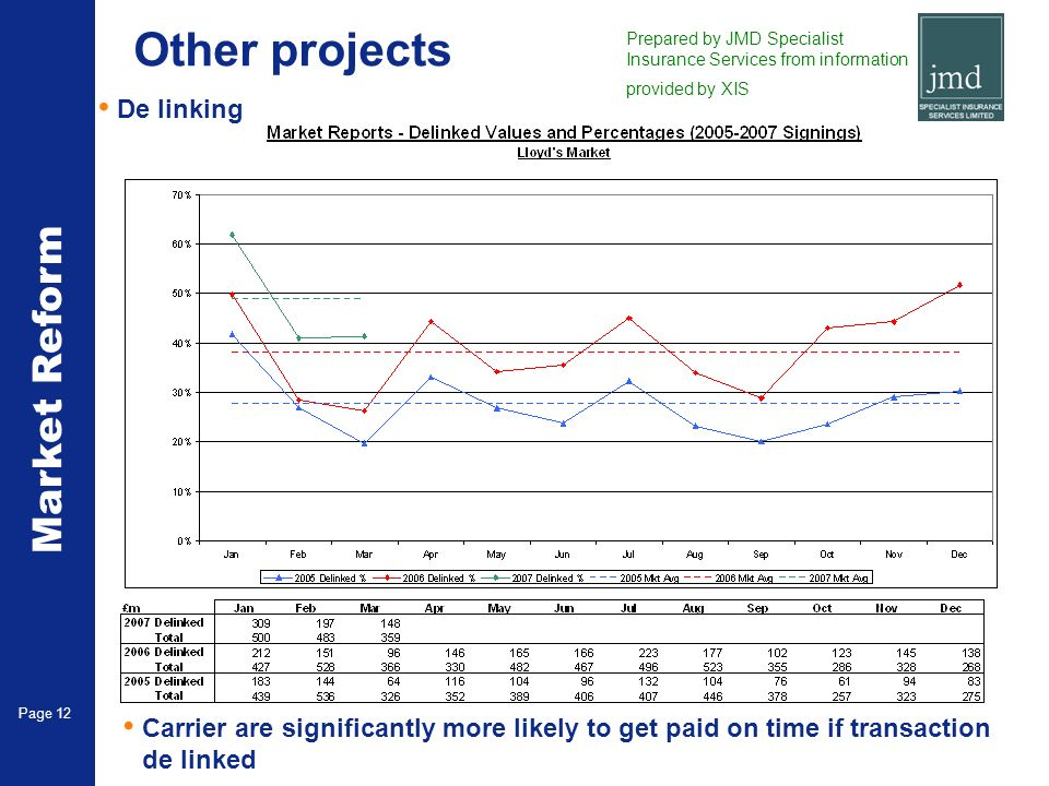 Market Reform Page 12 Other projects De linking Carrier are significantly more likely to get paid on time if transaction de linked Prepared by JMD Spe