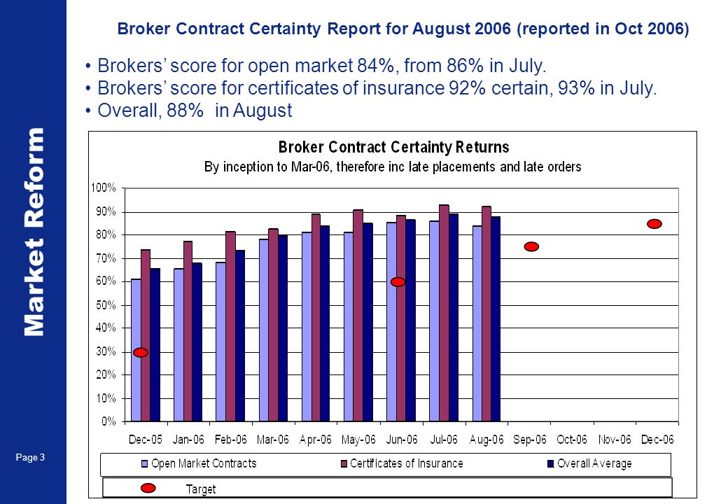 Market Reform Page 4 Evidence of cover within 30 days score 83%, up 2% on July Broker Contract Certainty Report for August 2006 (reported in Oct 2006)