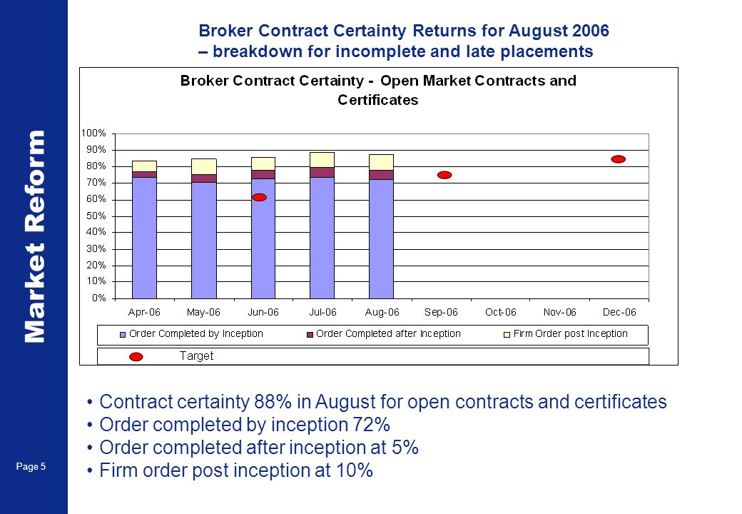 Market Reform Page 5 Broker Contract Certainty Returns for August 2006 – breakdown for incomplete and late placements Contract certainty 88% in August for open contracts and certificates Order completed by inception 72% Order completed after inception at 5% Firm order post inception at 10%