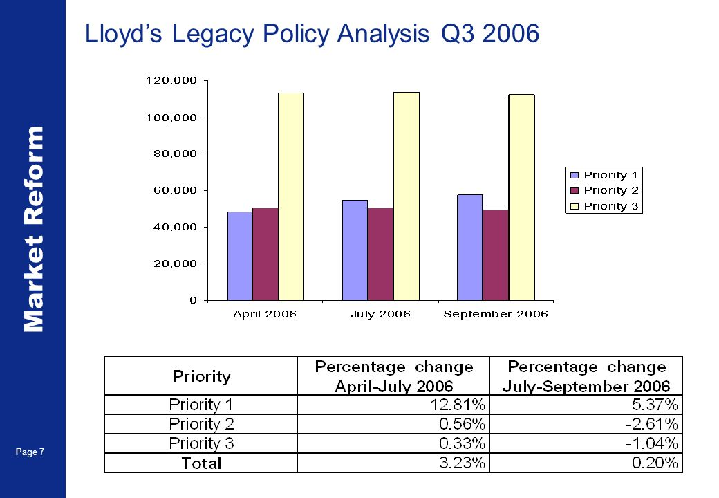 Market Reform Page 7 Lloyds Legacy Policy Analysis Q3 2006