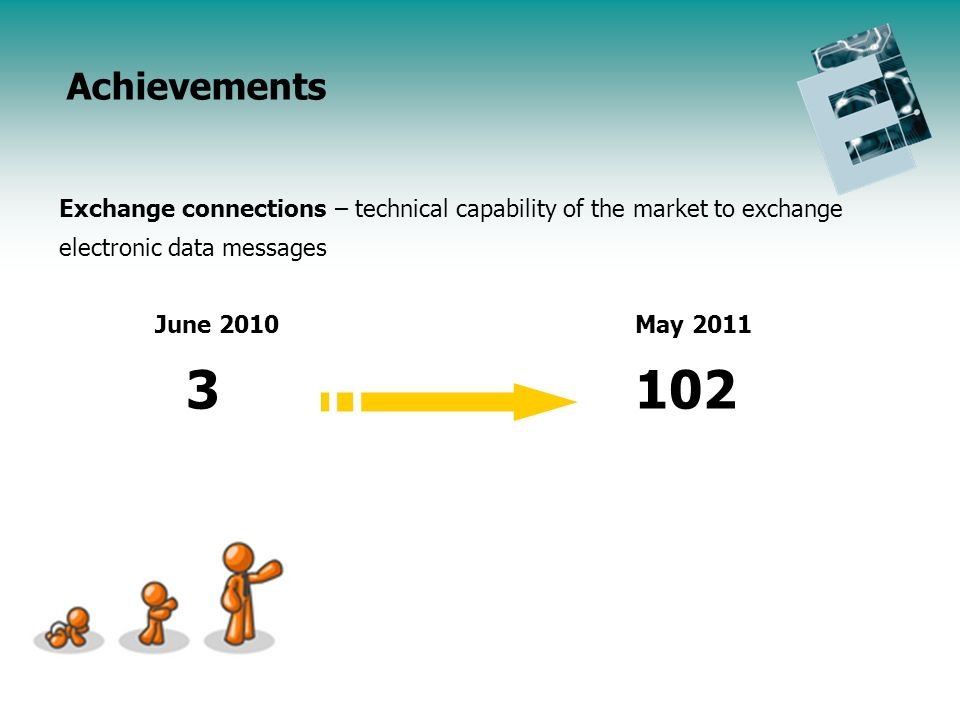 Endorsement Initiative Update Agenda Achievements Exchange connections – technical capability of the market to exchange electronic data messages June 2010May 2011 3102
