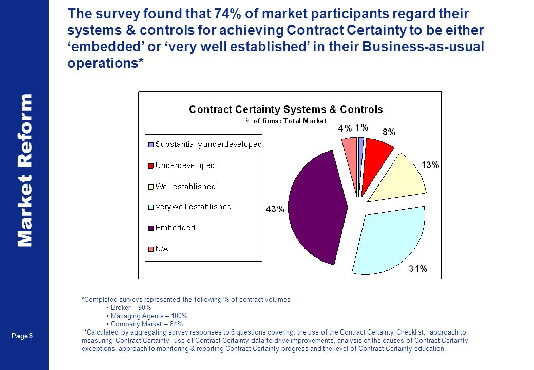 Market Reform Page 8 The survey found that 74% of market participants regard their systems & controls for achieving Contract Certainty to be either embedded or very well established in their Business-as-usual operations* *Completed surveys represented the following % of contract volumes Broker – 90% Managing Agents – 100% Company Market – 84% **Calculated by aggregating survey responses to 6 questions covering: the use of the Contract Certainty Checklist, approach to measuring Contract Certainty, use of Contract Certainty data to drive improvements, analysis of the causes of Contract Certainty exceptions, approach to monitoring & reporting Contract Certainty progress and the level of Contract Certainty education.