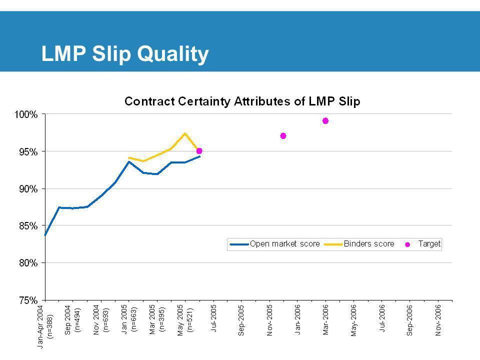 18 LMP Slip Quality