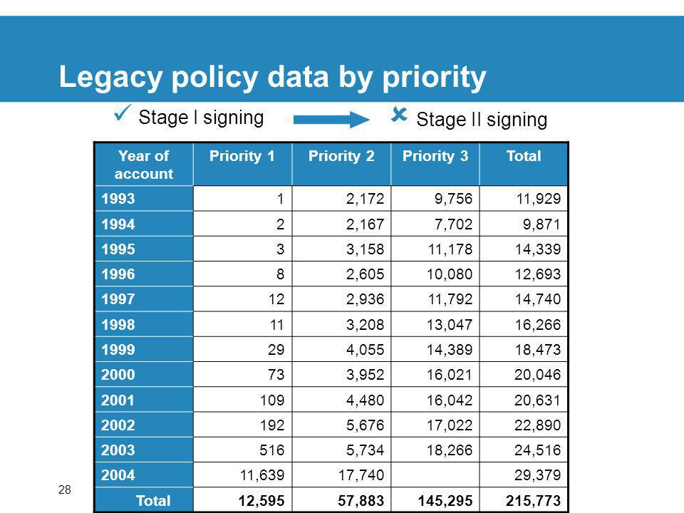 28 Legacy policy data by priority Stage I signing Stage II signing Year of account Priority 1Priority 2Priority 3Total 199312,1729,75611,929 199422,1677,7029,871 199533,15811,17814,339 199682,60510,08012,693 1997122,93611,79214,740 1998113,20813,04716,266 1999294,05514,38918,473 2000733,95216,02120,046 20011094,48016,04220,631 20021925,67617,02222,890 20035165,73418,26624,516 200411,63917,74029,379 Total12,59557,883145,295215,773