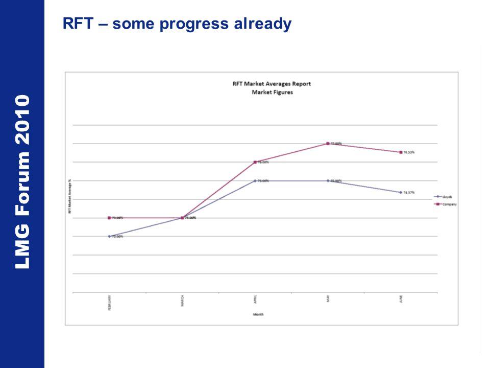 LMG Forum 2010 RFT – some progress already