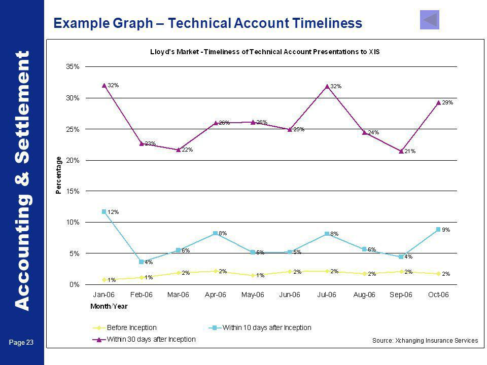 Accounting & Settlement Page 23 Example Graph – Technical Account Timeliness