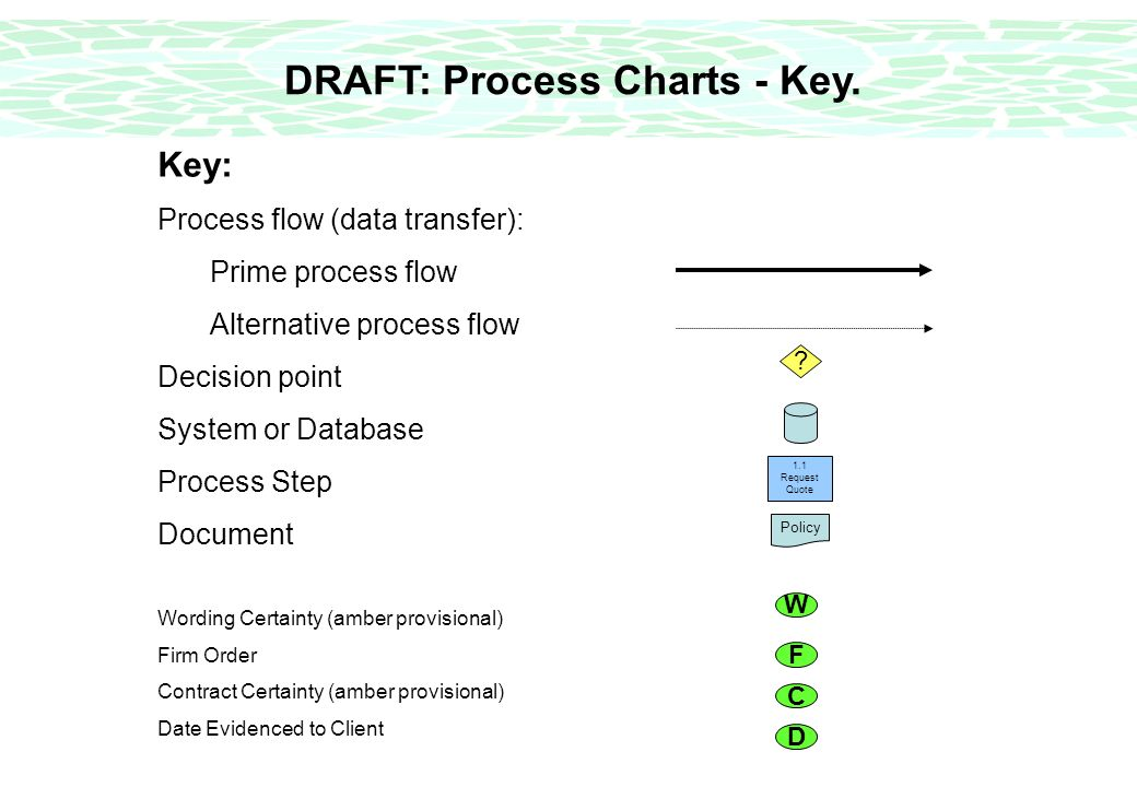 DRAFT: Process Charts - Key. Key: Process flow (data transfer): Prime process flow Alternative process flow Decision point System or Database Process