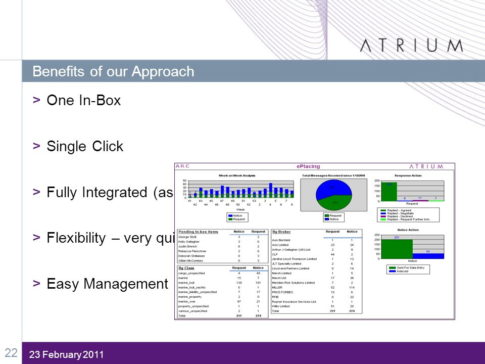 23 February 2011 Benefits of our Approach >One In-Box >Single Click >Fully Integrated (as far as we can) >Flexibility – very quick to build & alter >E
