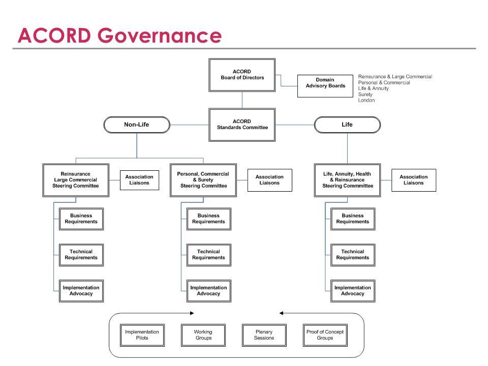SLIDE 10 ACORD Governance