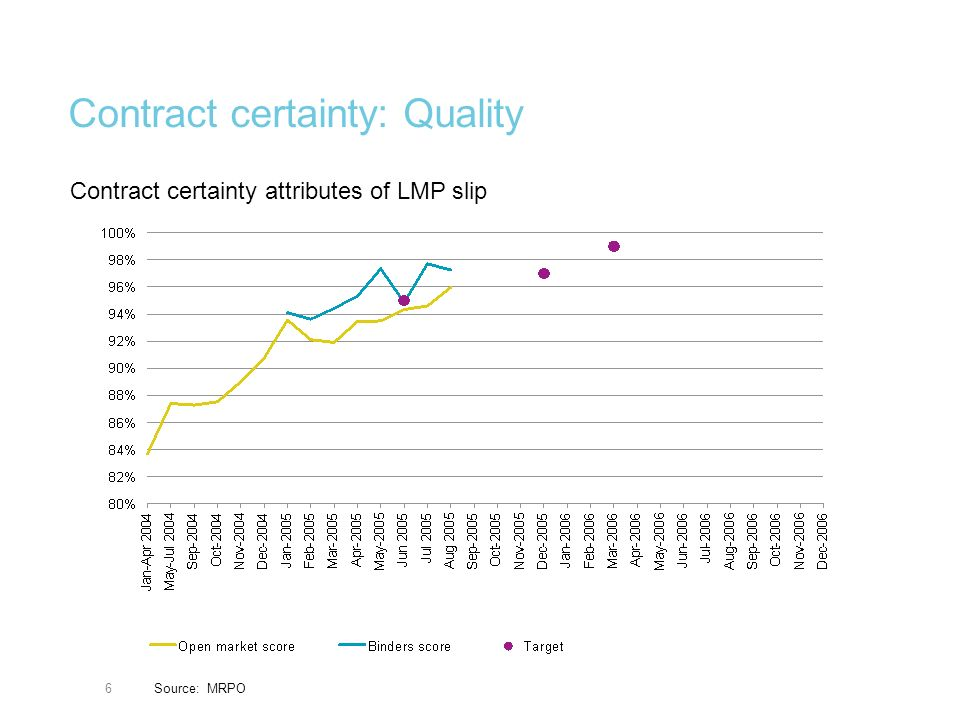 6 Contract certainty: Quality Source: MRPO Contract certainty attributes of LMP slip