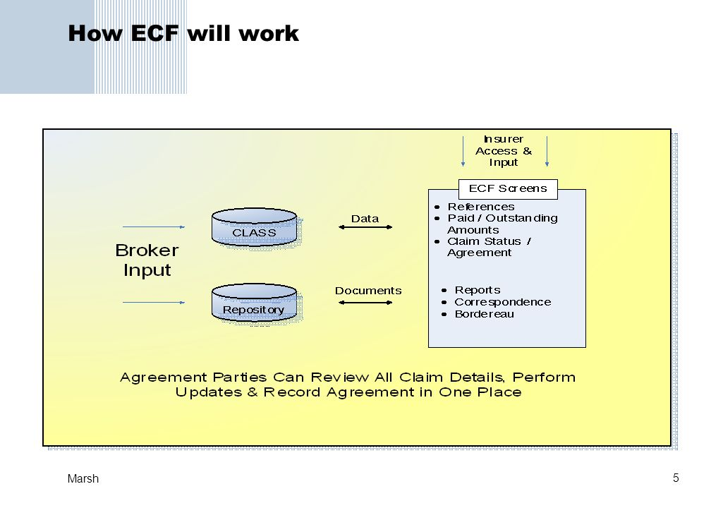 5 Marsh How ECF will work