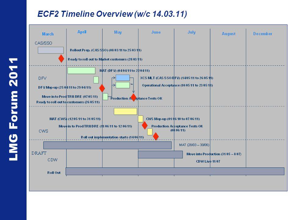 LMG Forum 2011 ECF2 Timeline Overview (w/c 14.03.11)