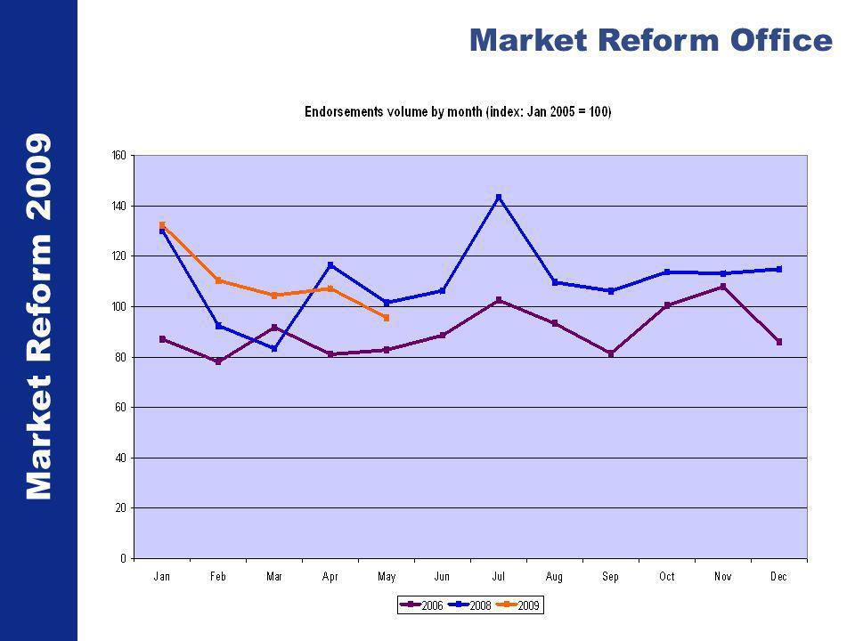 Market Reform 2009 Market Reform Office