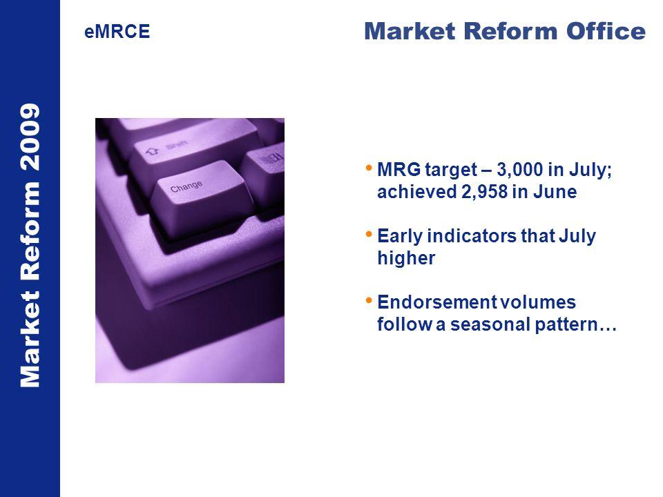 Market Reform 2009 Market Reform Office eMRCE MRG target – 3,000 in July; achieved 2,958 in June Early indicators that July higher Endorsement volumes