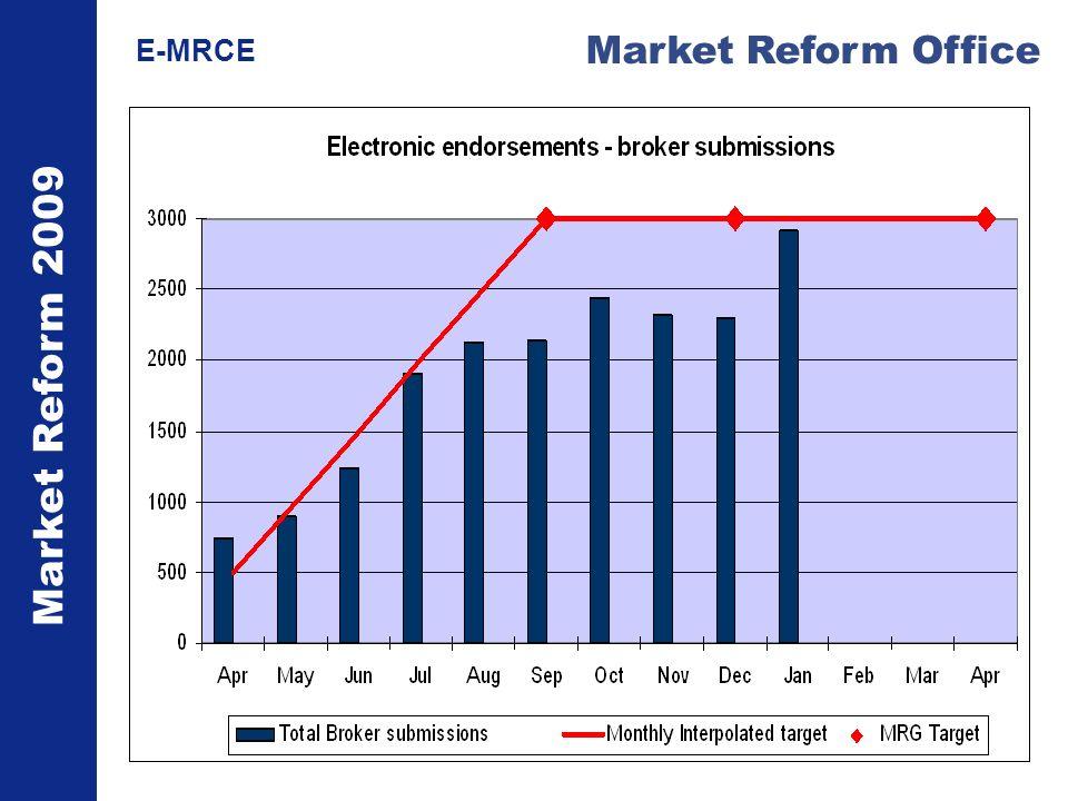 Market Reform 2009 Market Reform Office E-MRCE