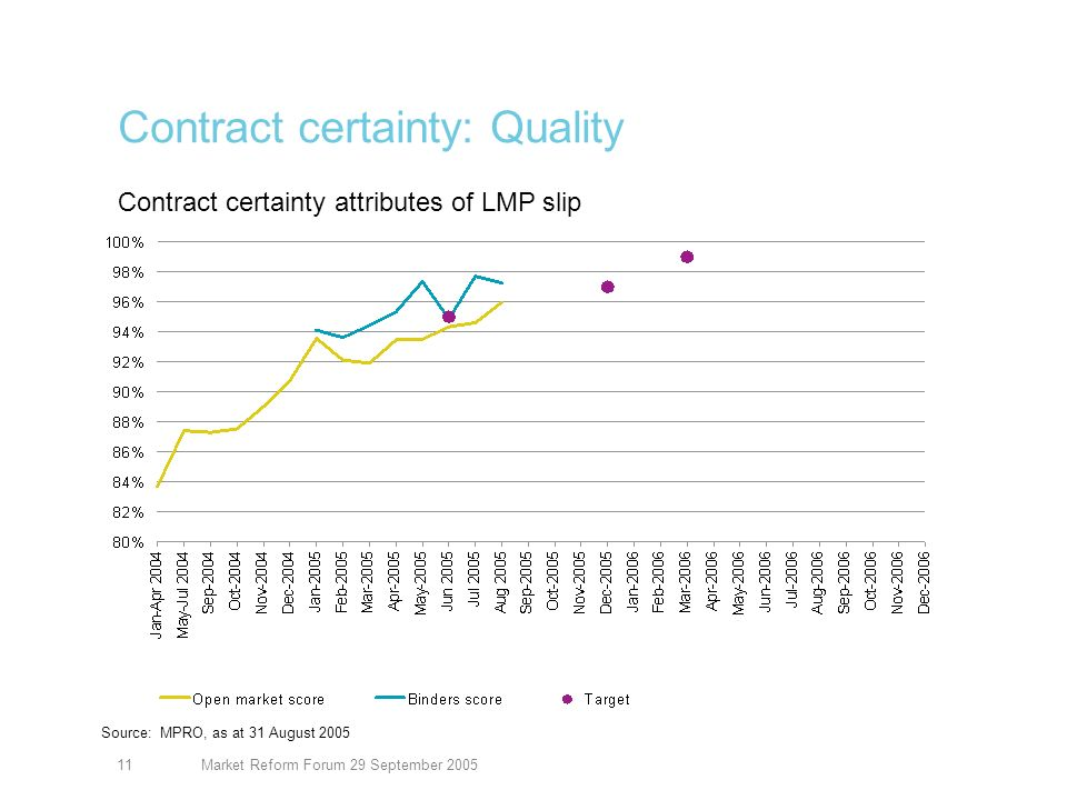 Market Reform Forum 29 September 200511 Contract certainty: Quality Source: MPRO, as at 31 August 2005 Contract certainty attributes of LMP slip