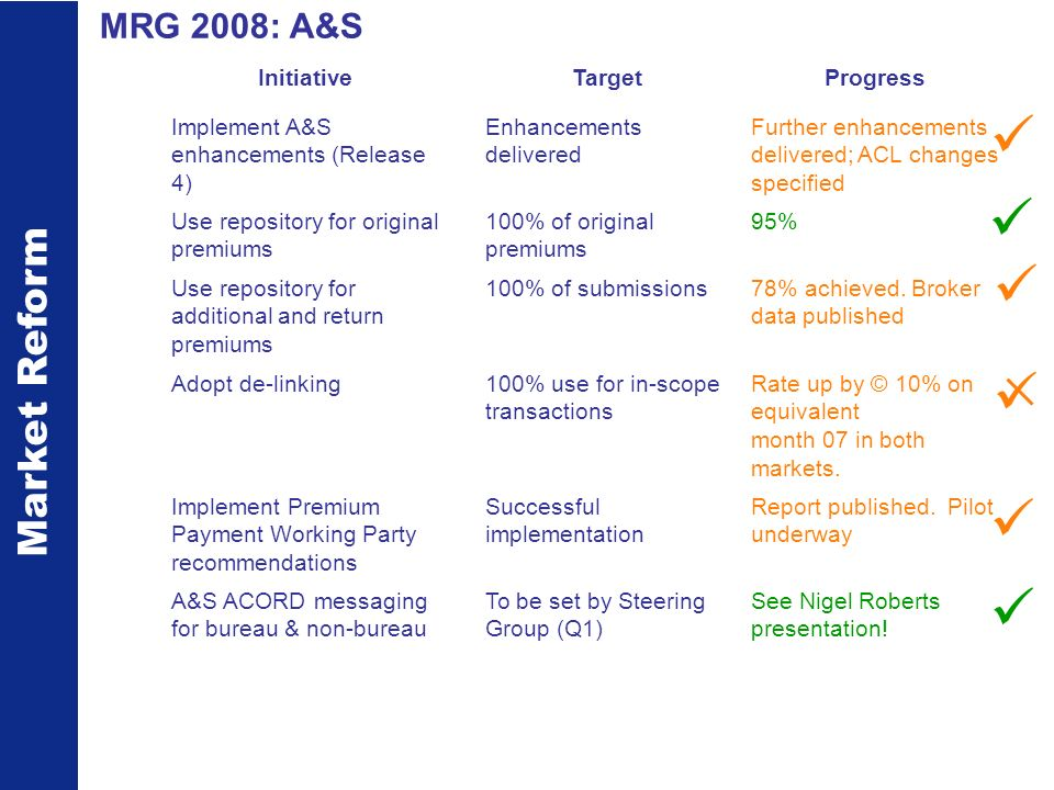 Market Reform MRG 2008 - Claims InitiativeTargetProgress ECF enhancements to increase scope and improve usage Enhancements delivered Limited progress, ACL changes specified Full ECF usage for new in-scope (as at end 2007) claims For Lloyds For IUA companies 90+% IUA 41% vs target of 70% of all claims Dec ECF for legacy claimsComplete pilot, review targets (Q1) Pilot report signed off; take up Jan 09 on Implement service targets for ECF claims Approach to service targets defined 4 of 5 MI reports delivered