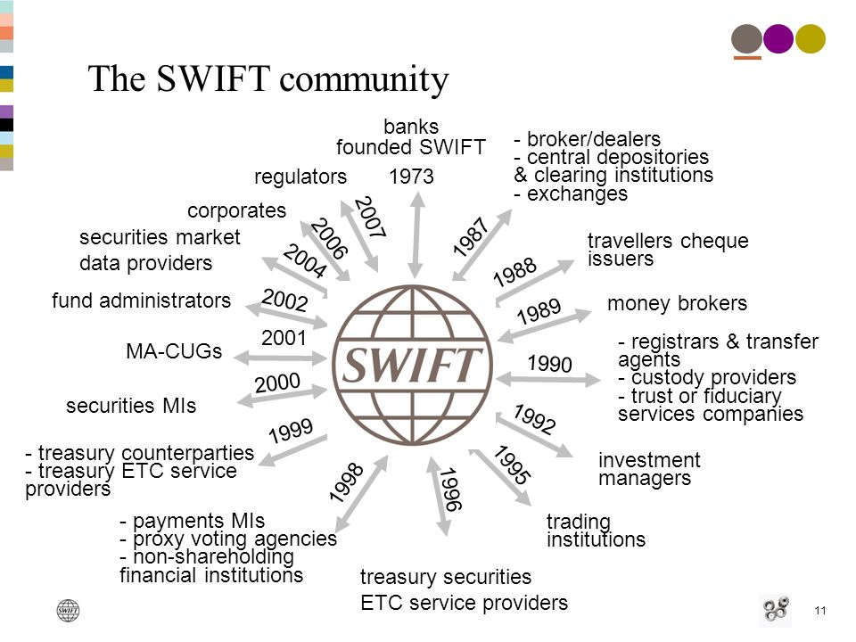 11 The SWIFT community fund administrators MA-CUGs banks founded SWIFT money brokers trading institutions - registrars & transfer agents - custody providers - trust or fiduciary services companies investment managers - broker/dealers - central depositories & clearing institutions - exchanges - payments MIs - proxy voting agencies - non-shareholding financial institutions - treasury counterparties - treasury ETC service providers travellers cheque issuers securities MIs 1987 1988 1989 1990 1973 1992 1995 1998 1999 2000 2001 2002 2004 securities market data providers 1996 treasury securities ETC service providers 2006 corporates regulators 2007