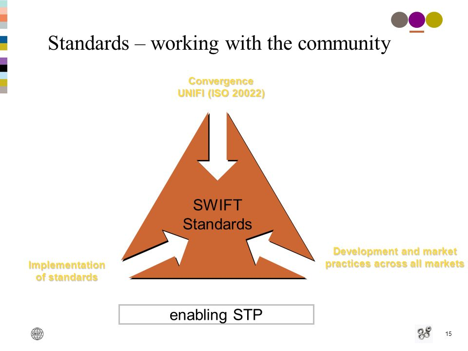 15 Standards – working with the community Development and market practices across all markets Implementation of standards Convergence UNIFI (ISO 20022) SWIFT Standards enabling STP