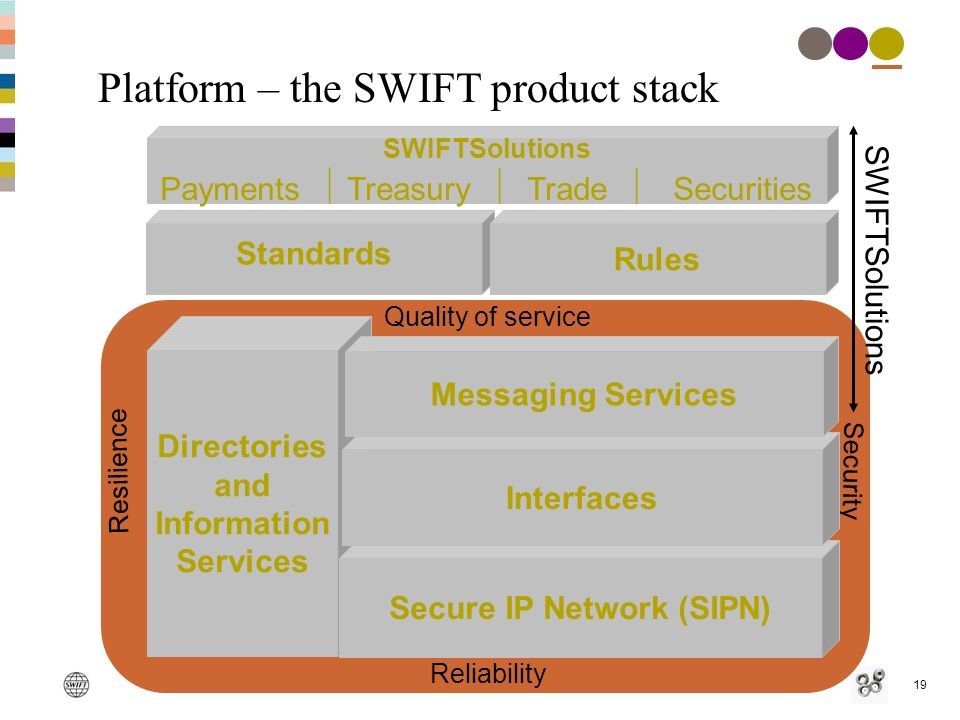 19 SWIFTSolutions Payments Treasury Trade Securities Platform – the SWIFT product stack Resilience Reliability Quality of service Security Directories and Information Services Secure IP Network (SIPN) Standards Rules Interfaces SWIFTSolutions Messaging Services