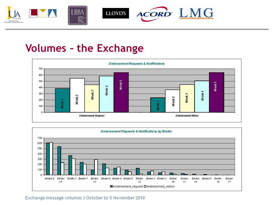 Volumes – the Exchange Exchange message volumes 1 October to 5 November 2010