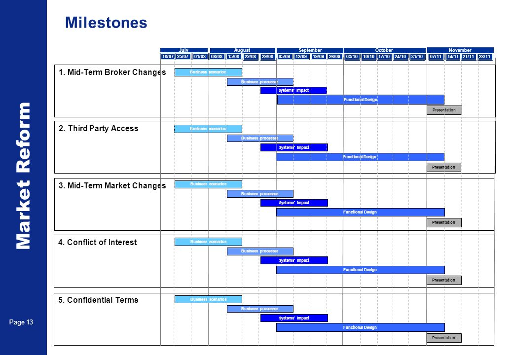 Market Reform Page 13 Milestones 2. Third Party Access 05/0912/0919/0926/09 September July 18/0725/0701/0808/0815/08 1. Mid-Term Broker Changes Busine