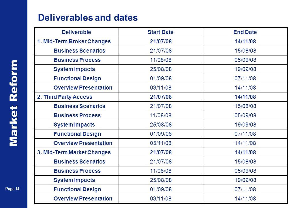 Market Reform Page 14 Deliverables and dates DeliverableStart DateEnd Date 1.