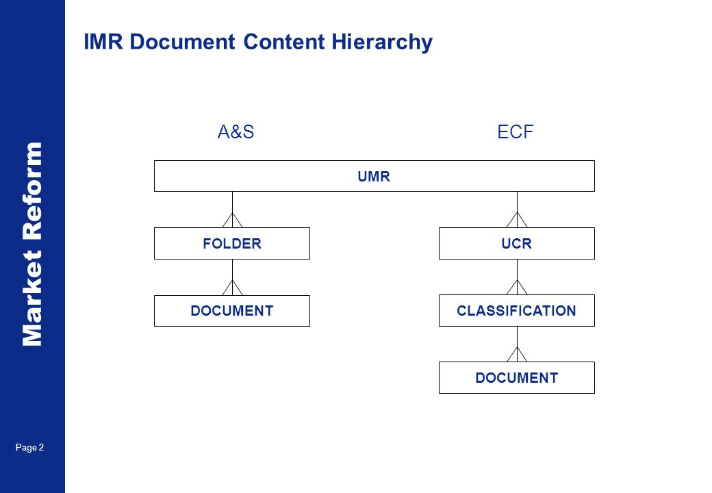 Market Reform Page 2 IMR Document Content Hierarchy UMR FOLDER DOCUMENT UCR CLASSIFICATION DOCUMENT A&SECF