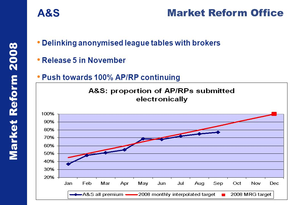 Market Reform 2008 Market Reform Office A&S Delinking anonymised league tables with brokers Release 5 in November Push towards 100% AP/RP continuing