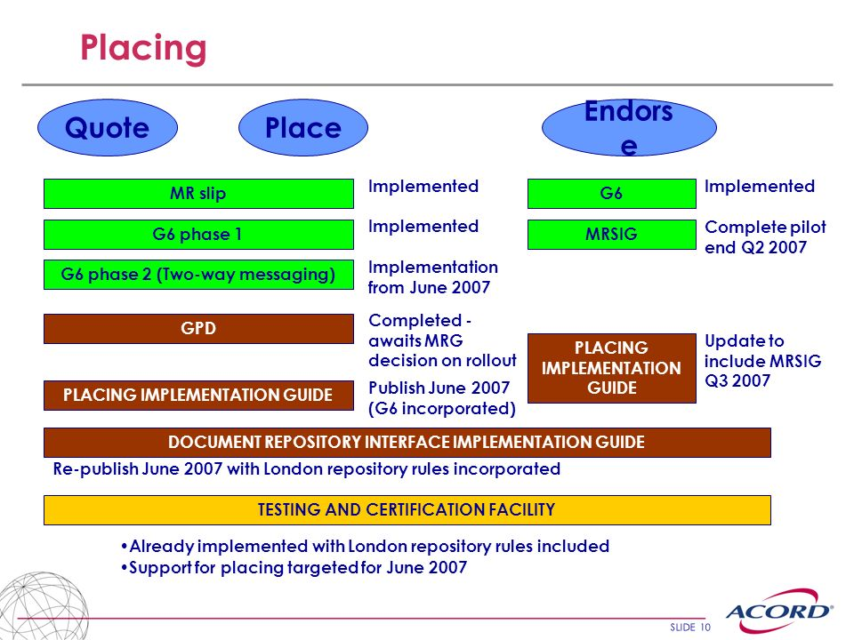 SLIDE 10 Placing QuotePlace Endors e MR slipG6 MRSIGG6 phase 1 GPD PLACING IMPLEMENTATION GUIDE DOCUMENT REPOSITORY INTERFACE IMPLEMENTATION GUIDE Implemented Completed - awaits MRG decision on rollout Implemented Complete pilot end Q2 2007 Publish June 2007 (G6 incorporated) Update to include MRSIG Q3 2007 Re-publish June 2007 with London repository rules incorporated TESTING AND CERTIFICATION FACILITY Already implemented with London repository rules included Support for placing targeted for June 2007 G6 phase 2 (Two-way messaging) Implementation from June 2007